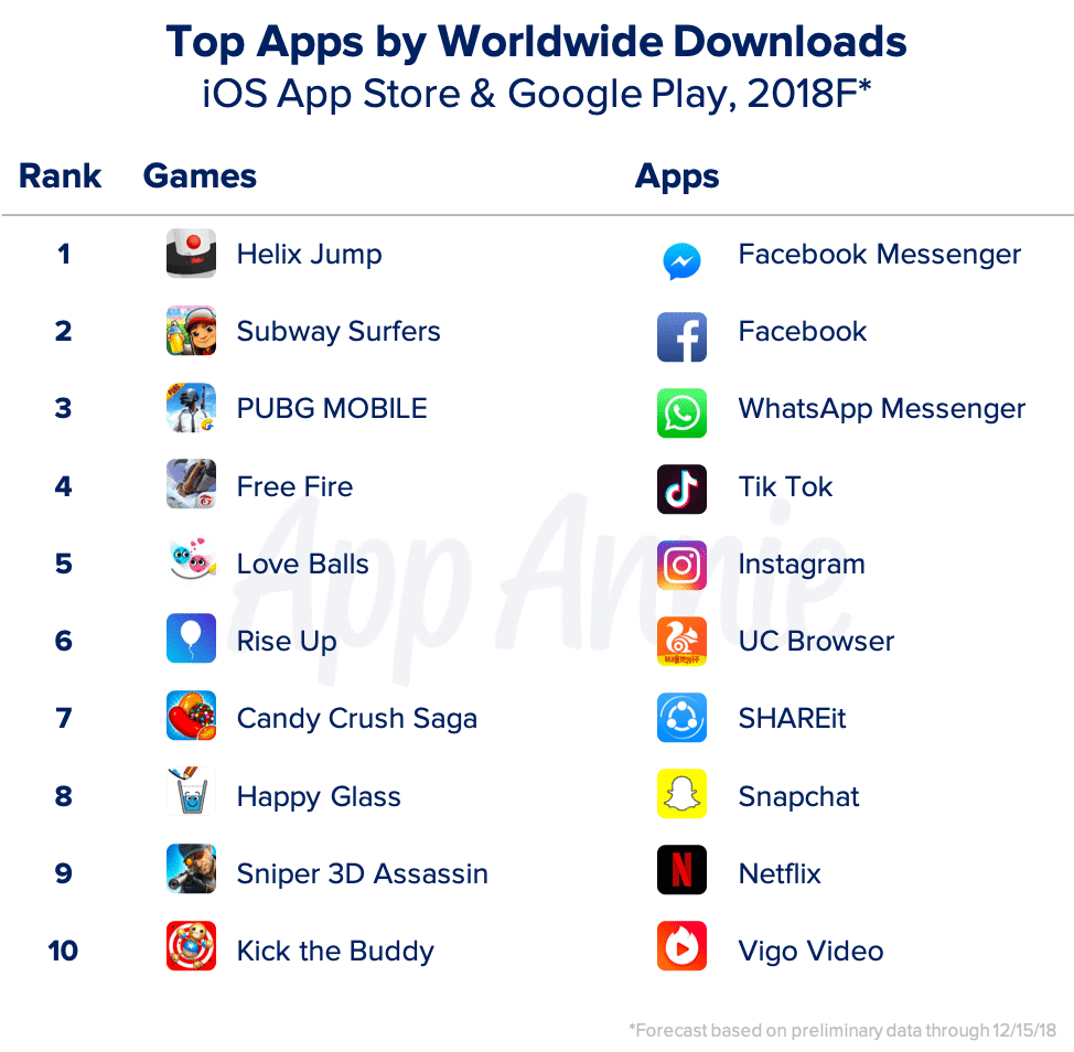 Top Apps by worldwide downloads, Apple App Store and Google Play