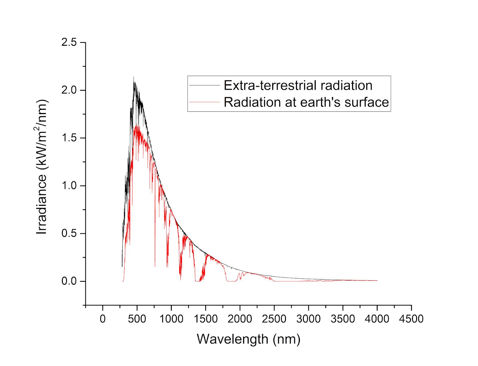 AM 1.5G الرسم البياني للطيف الشمسي