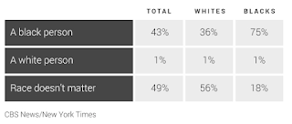 CBS/NYT Poll: Negative Views Of Race Relations Reach All-Time High
