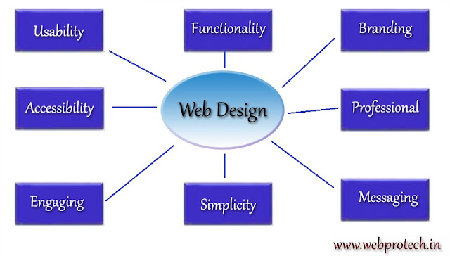 Web Design is a web development methoed