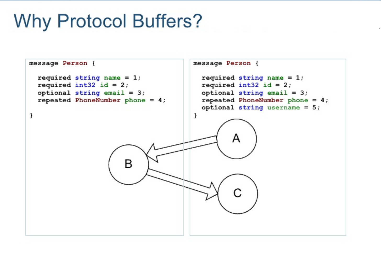 Google Protocol Buffers (ProtoBuf) - Java Serialization Alternative