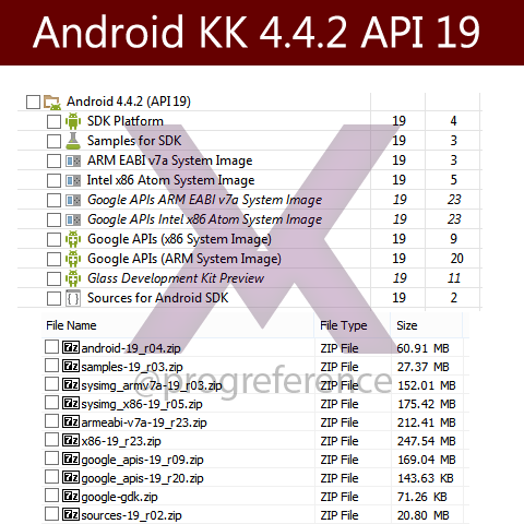 Android SDK 4.4.2 API 19 Kitkat Direct Download