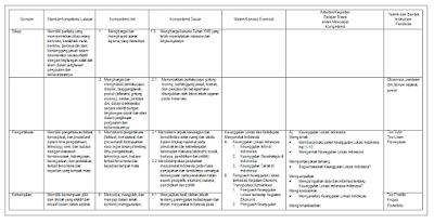 Contoh Analisi KI KD VIII IPS SMP/MTS Tema 1-4 Kurikulum 2013