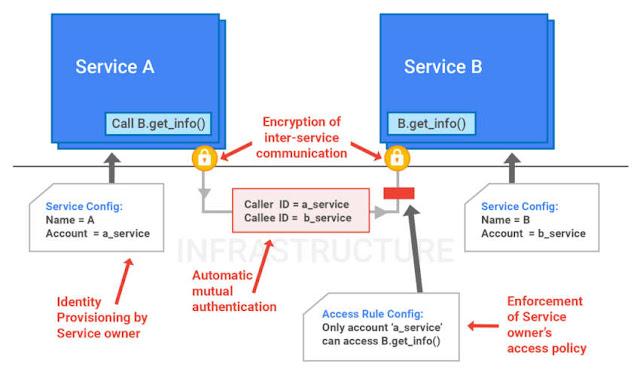 Работа внутренних систем service identity и access management