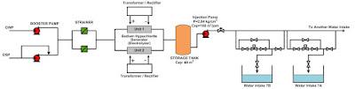 Drawing Chlorine Plant Pembangkit Listrik