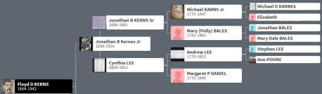 Kerns Family Tree