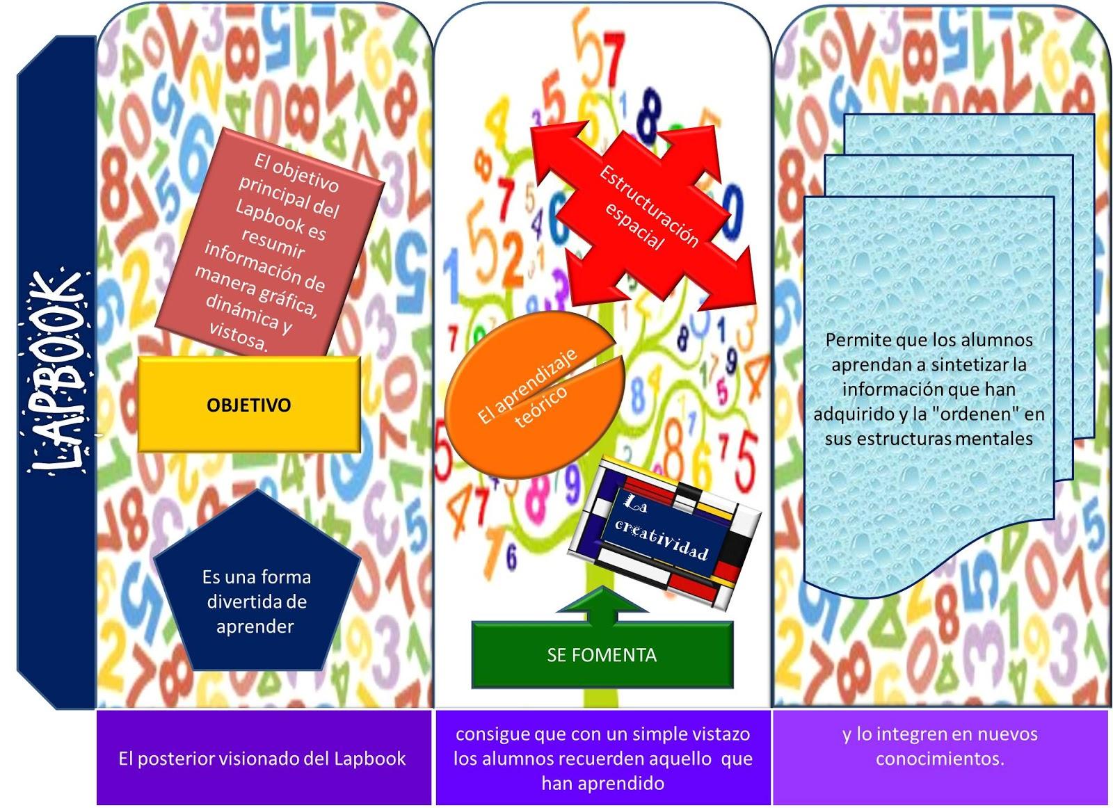 Mate Ticas Y Arte Lapbooks Matematicos Ideas Para Reunir Informacion