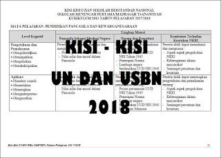 Kisi-Kisi UN dan USBN SMP, SMA, dan SMK Tahun Pelajaran 2017/2018