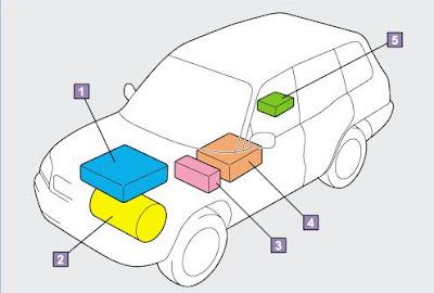 Mesin merupakan salah satu bagian terpenting pada kendaraan mobil Jenis-jenis Tenaga Penggerak Pada Kendaraan Mobil