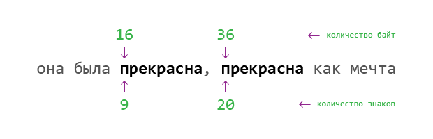 Флаг PREG_OFFSET_CAPTURE и UTF-8 (PHP)