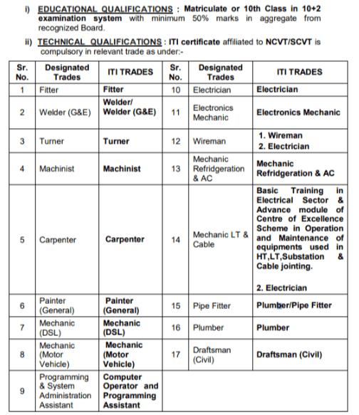 Railway NER Gorakhpur Trade Apprentice Result 2019 Check Result