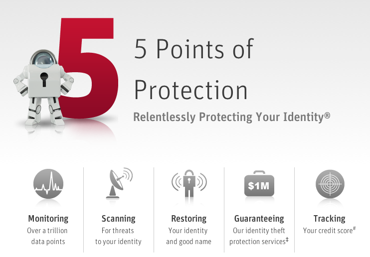 Identity Theft Protection with LifeLock | Thriftanista in the City