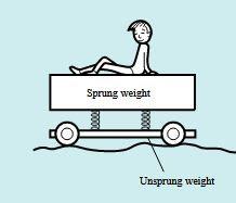 berat sprung kendaraan