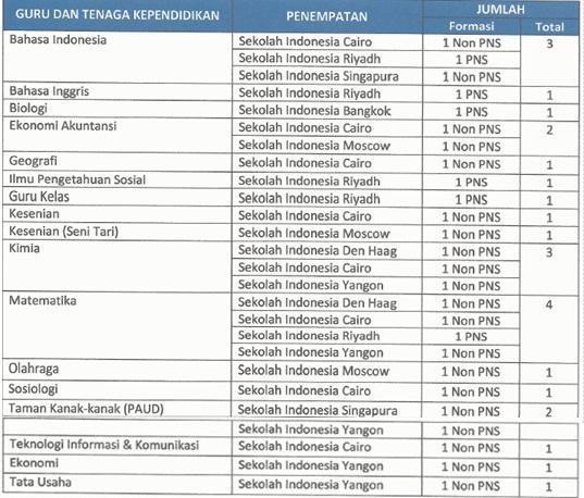 Formasi Guru Sekolah Indonesia di Luar Negeri 2016