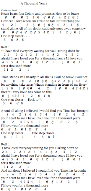 Not Angka Pianika Lagu A Thousand Years - Christina Perri