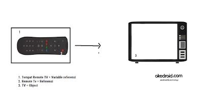 Contoh Konsep dari Variable Referensi pada Objek Java