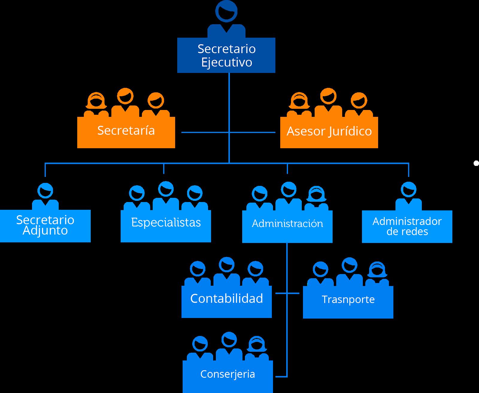 Organización Y Métodos Capítulo 5 Organigramas