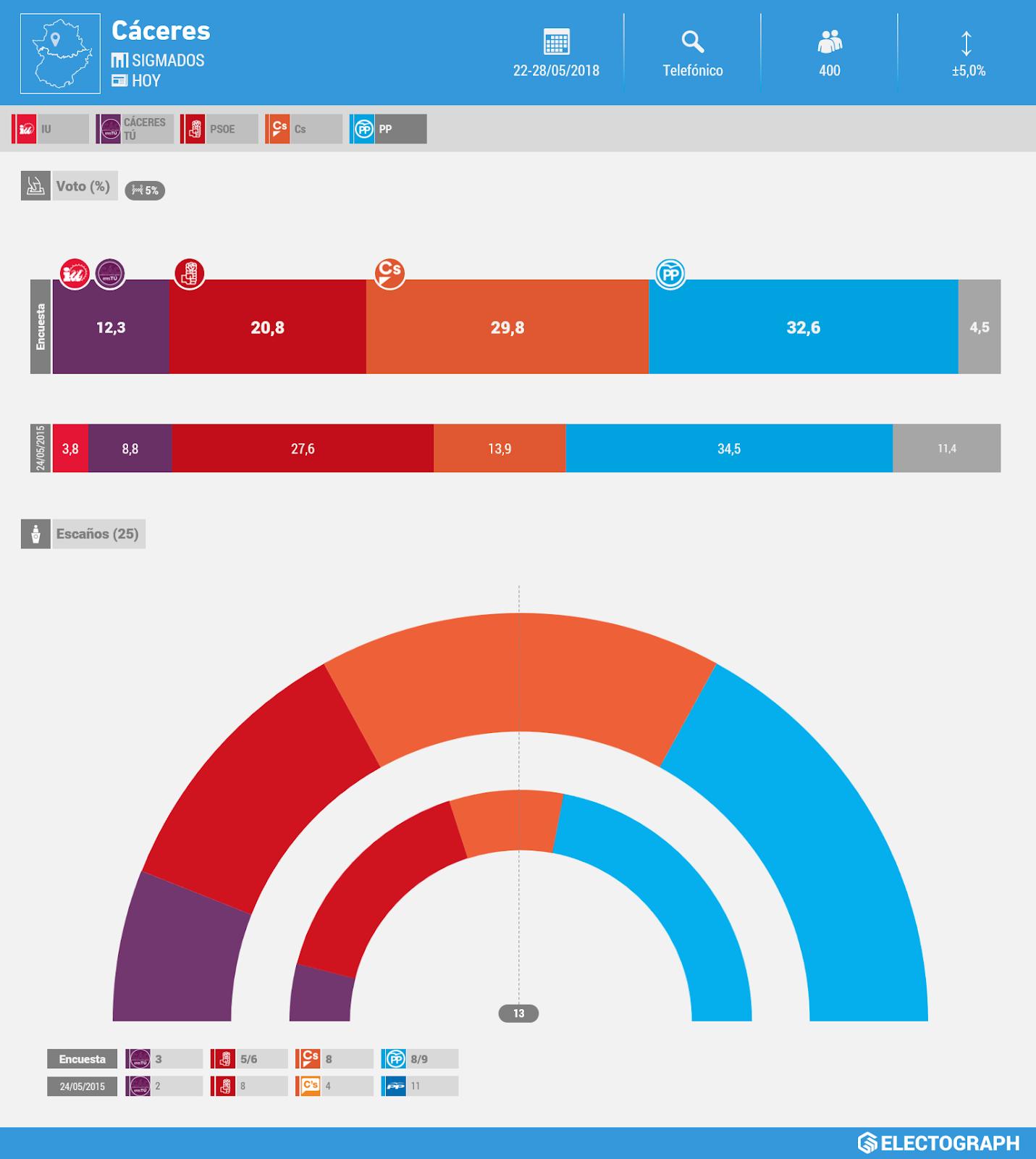 Gráfico de la encuesta para elecciones municipales en Cáceres realizada por SigmaDos para Hoy en mayo de 2018