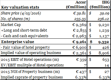 Deep Value Investing: Accor Hotels