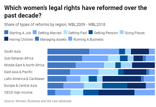 Chart 4: WBL2019 Legal Rights Reforms Past Decade (Region-wise)