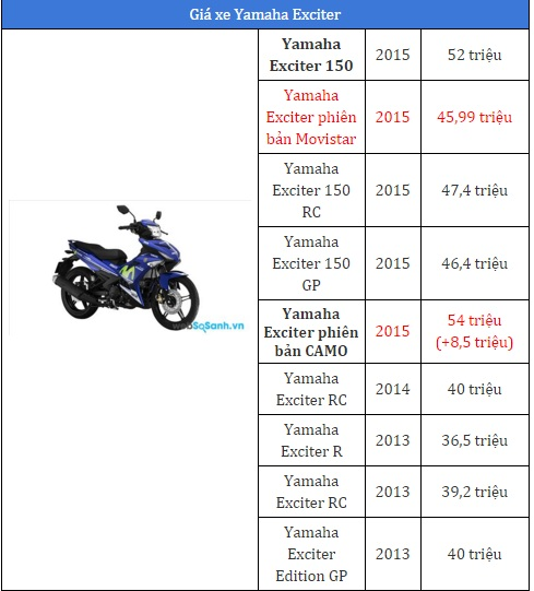 Giá xe máy Yamaha Exciter 2017