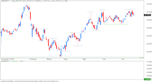 BANK NIFTY technicals
