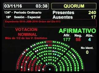 EL PRESUPUESTO PROPUESTO POR EL EJECUTIVO NACIONAL TUVO VOTOS A FAVOR DEL FPV Y FRENTE RENOVADOR