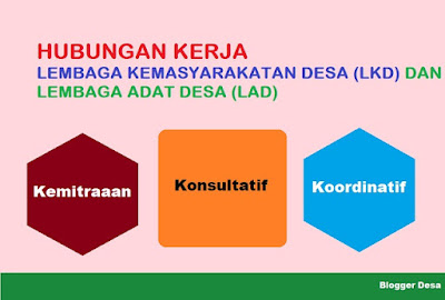 Hubungan Kerja Lembaga Kemasyarakatan Desa dan Lembaga Adat Desa dengan Pemerintah Desa adalah bersifat kemitraaan. Sedangkan hubungan kerja dengan Badan Permusyawaratan Desa (BPD) bersifat konsultatif, dan hubungan kerja dengan Lembaga Kemasyarakatan lainnya di Desa bersifat koordinatif.