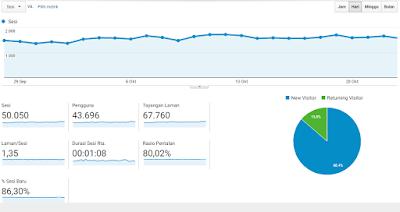 2 Cara Melihat Jumlah Visitor Blog Secara Akurat 12