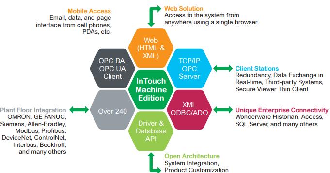 Wonderware: Machine Edition list of PLC interface protocols