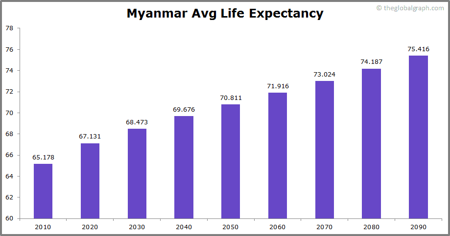Myanmar  Avg Life Expectancy