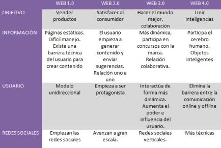 Web 2.0 Por 1°B Primaria equipo Wordpress: web: 1.0, 2.0 ...