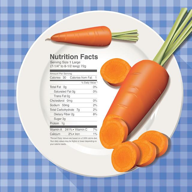 Giá trị dinh dưỡng trong quả Cà rốt (carot)