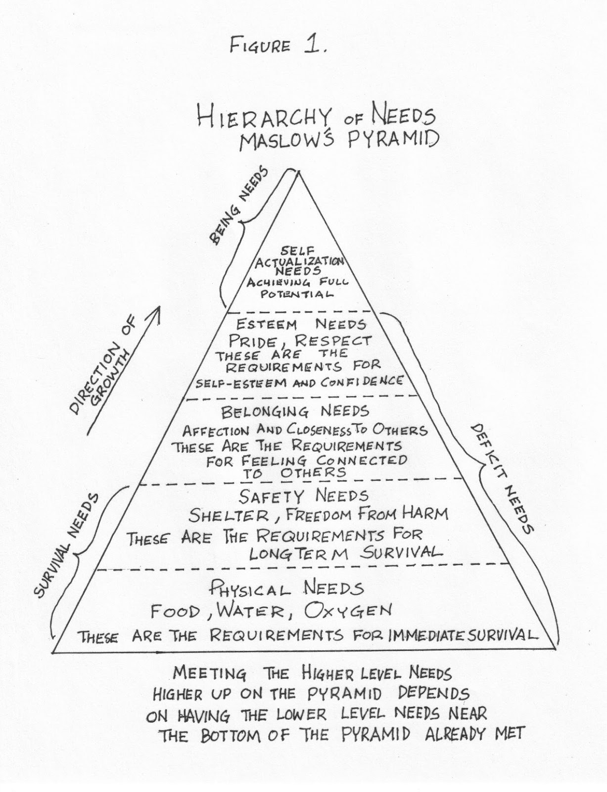Recovery Pages Maslow S Pyramid