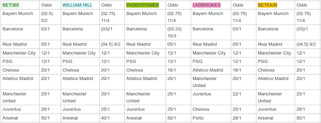table of betting odds for winning team of the Champions League Final 2016