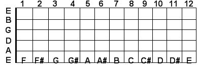 Low E string guitar notes
