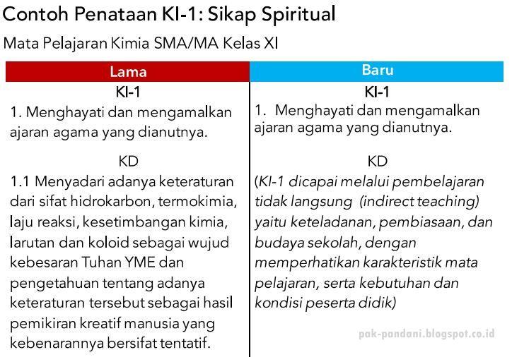 Contoh Hasil Perbaikan Ki 1 Sikap Spiritual Mata Pelajaran Kimia Sma Ma Kelas Xi Pak Pandani