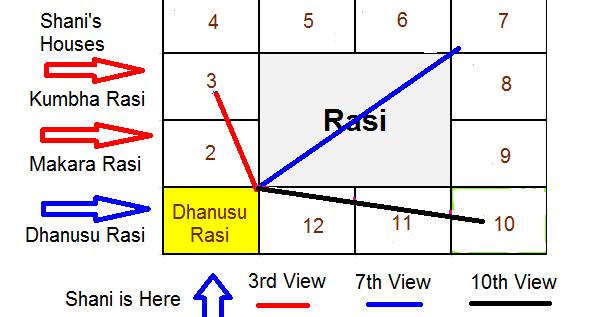 SAGITTARIUS - DHANUSU RASI: 2017 SHANI SADE SATI FOR DHANUSU