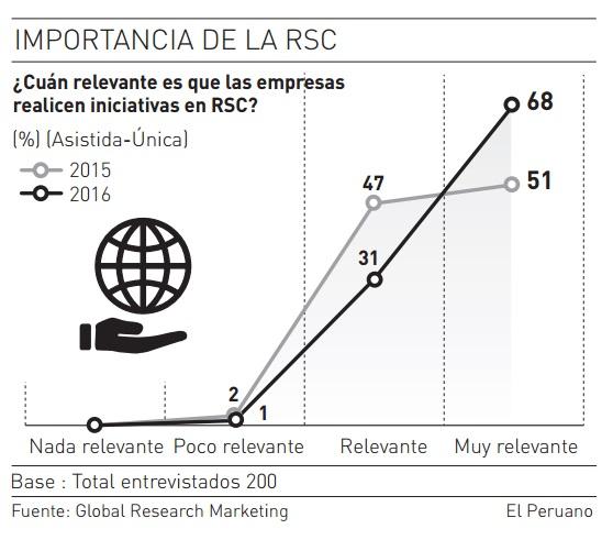 Importancia de la RSC