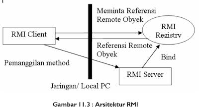 Distributed Object CORBA and RMI