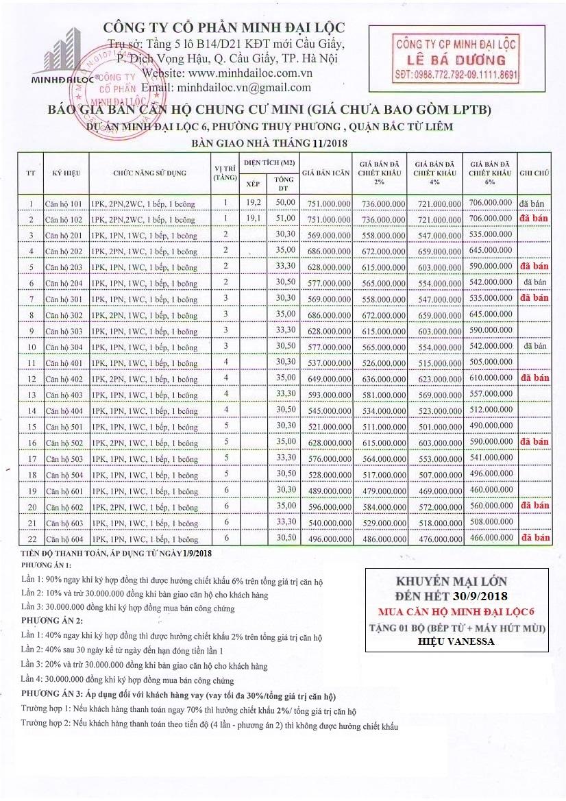 Bảng giá và tiến độ thanh toán chung cư mini Minh Đại Lộc 6