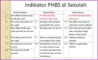 Indikator PHBS di Sekolah