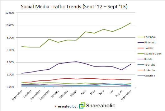 Pinterest Dominating Publisher Referral Traffic