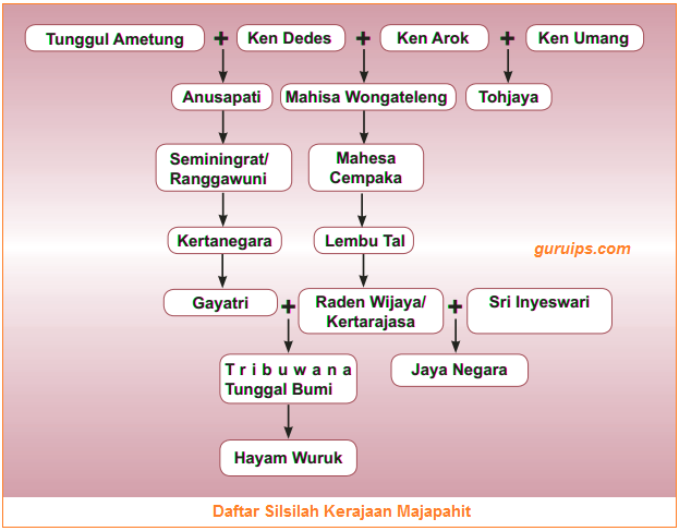 Silsilah Kerajaan Majapahit - Gambar Daftar Silsilah Kerajaan Majapahit
