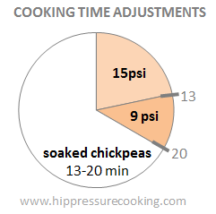 pressure cooker time adjustments