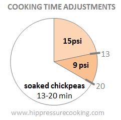 pressure cooker time adjustments