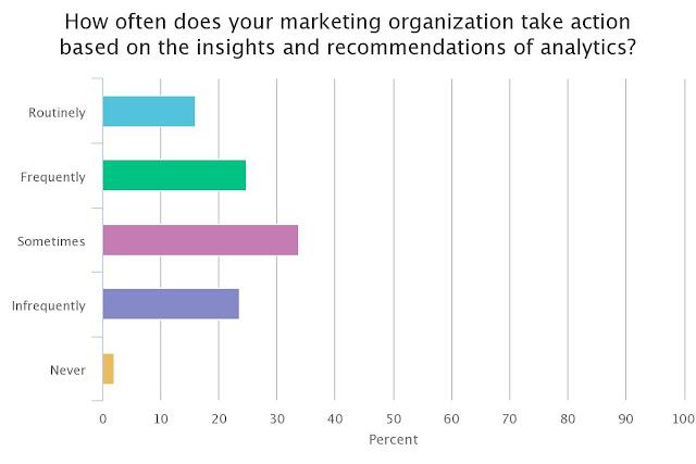 marketing data et analytics