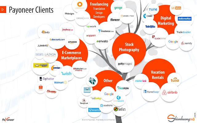 Hơn 3500 công ty quảng cáo, tiếp thị liên kết đều cho phép nhận tiền bằng thẻ Payoneer