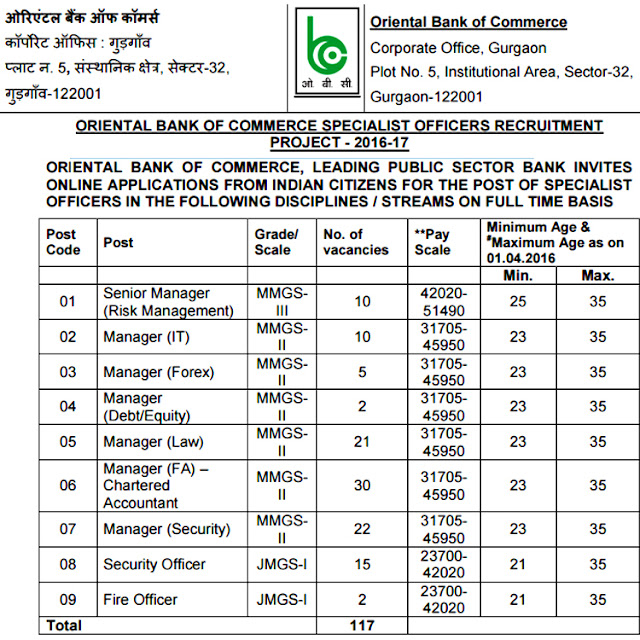OBC Recruitment Advertisement