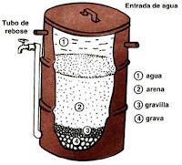 """""""Filtro de Arena con carbón Activado-3"""""""